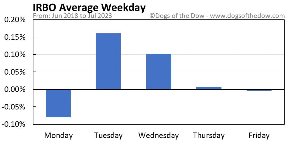 IRBO average weekday chart