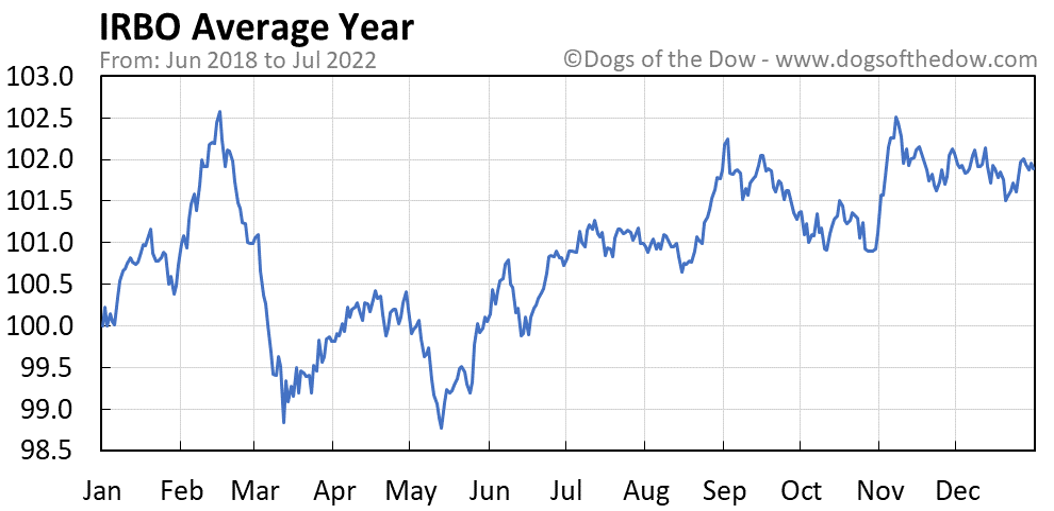 IRBO average year chart
