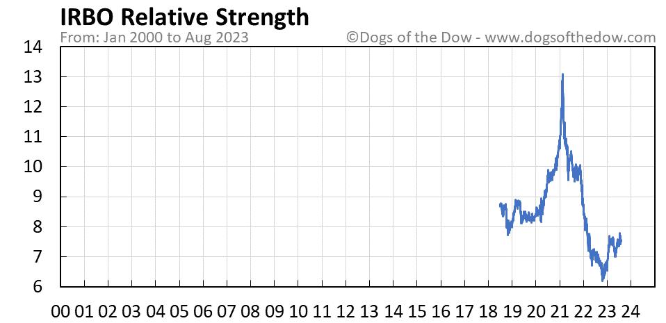 IRBO relative strength chart