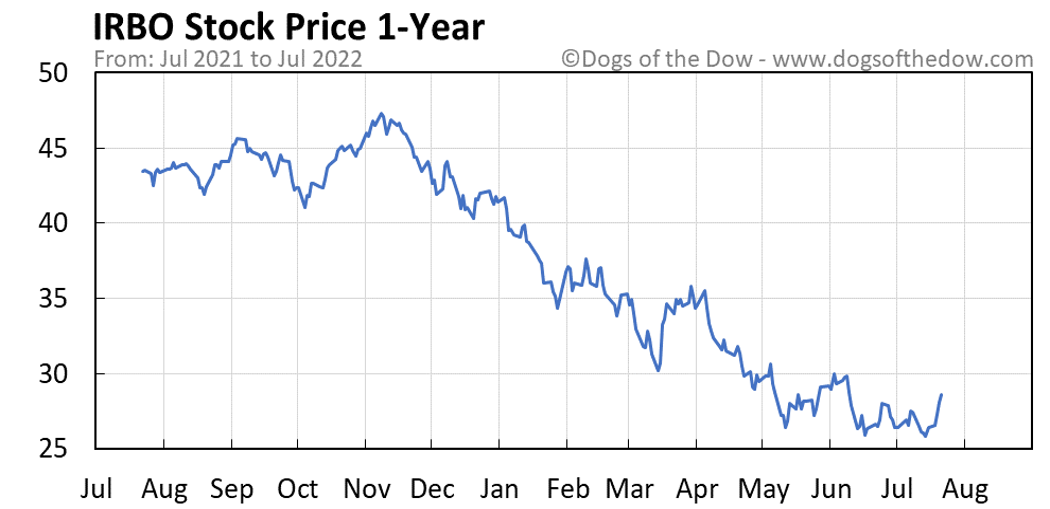 IRBO 1-year stock price chart