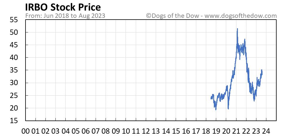 IRBO stock price chart