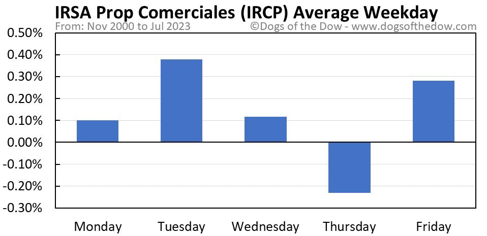 IRCP average weekday chart