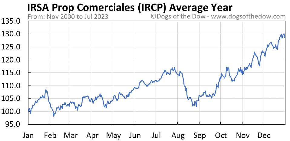 IRCP average year chart