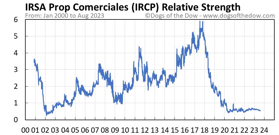 IRCP relative strength chart