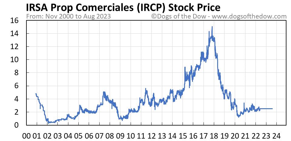 IRCP stock price chart