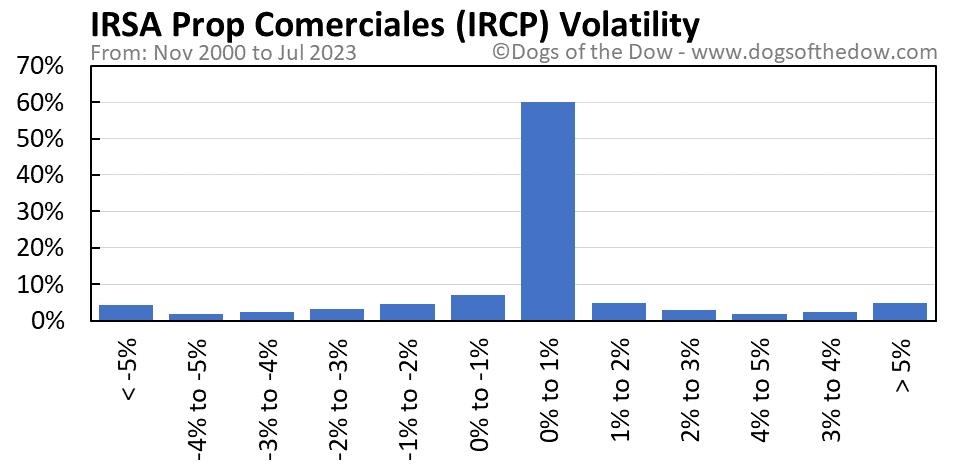 IRCP volatility chart