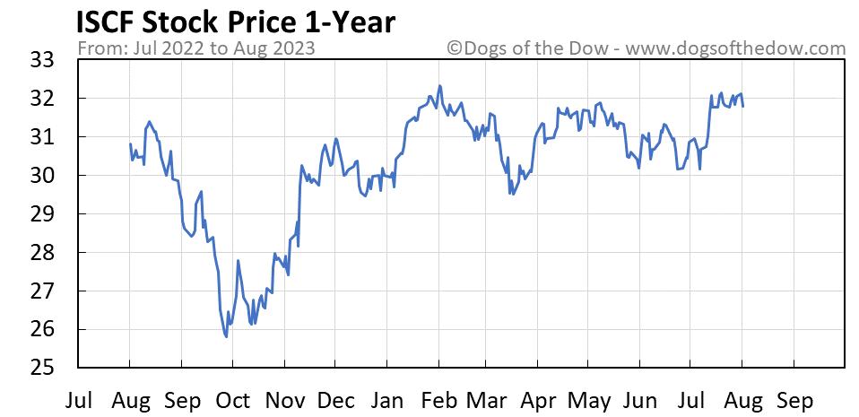 ISCF 1-year stock price chart