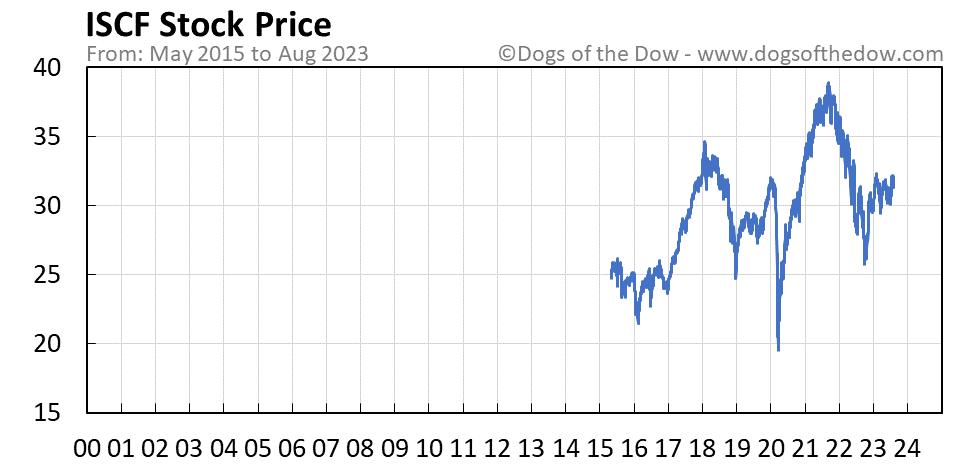 ISCF stock price chart