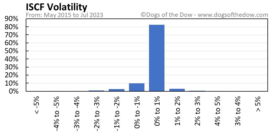 ISCF volatility chart