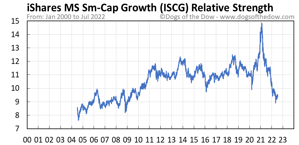 ISCG relative strength chart