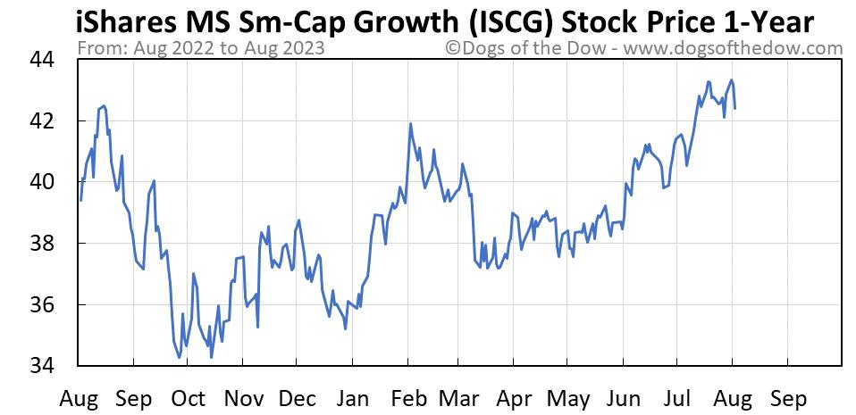 ISCG 1-year stock price chart
