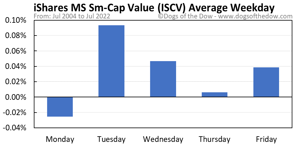 ISCV average weekday chart
