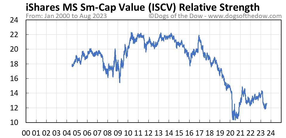 ISCV relative strength chart
