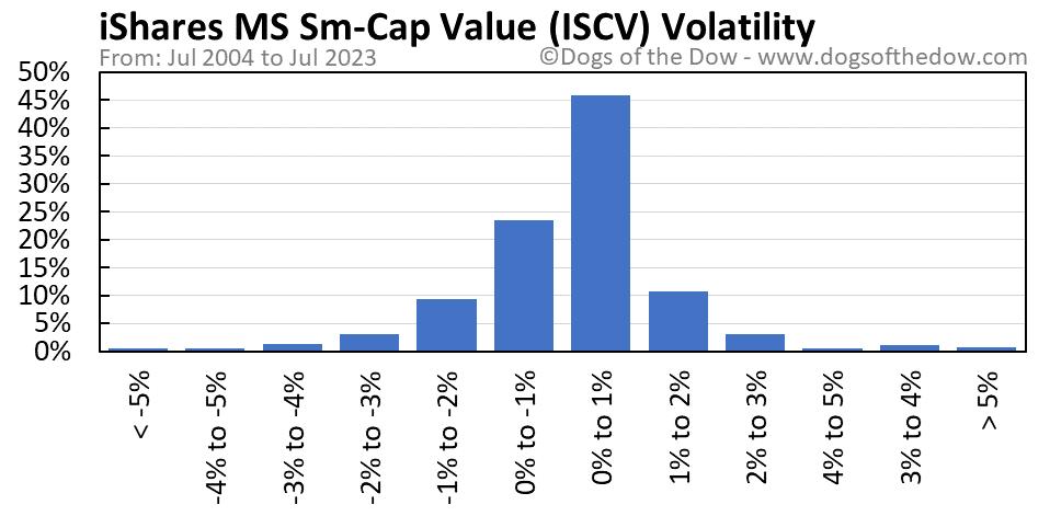 ISCV volatility chart