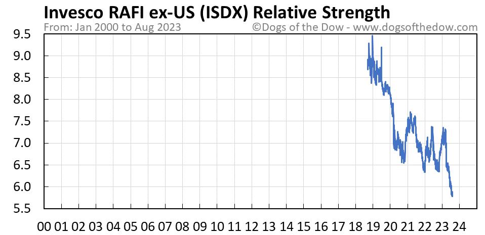 ISDX relative strength chart