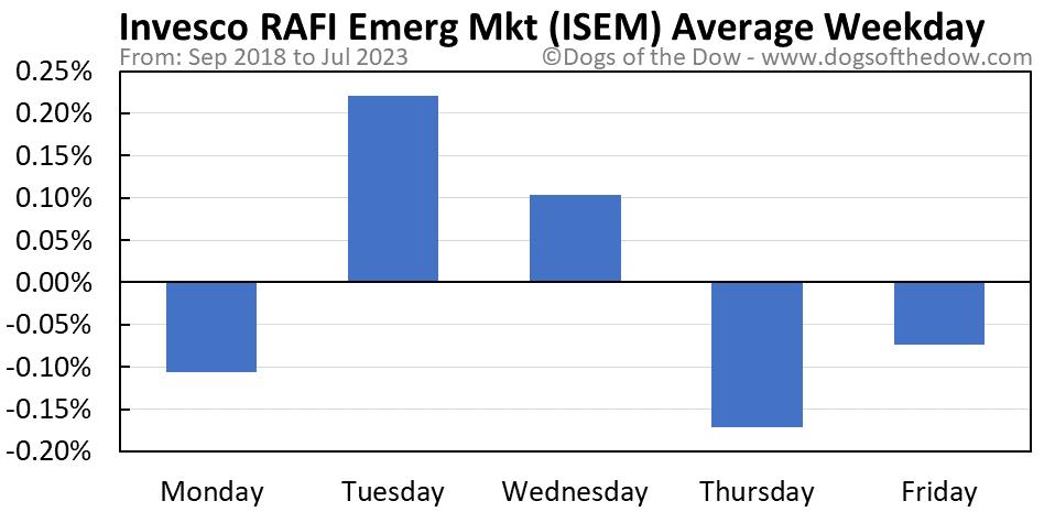 ISEM average weekday chart
