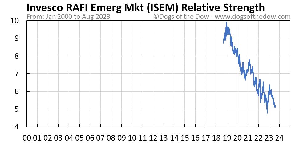 ISEM relative strength chart