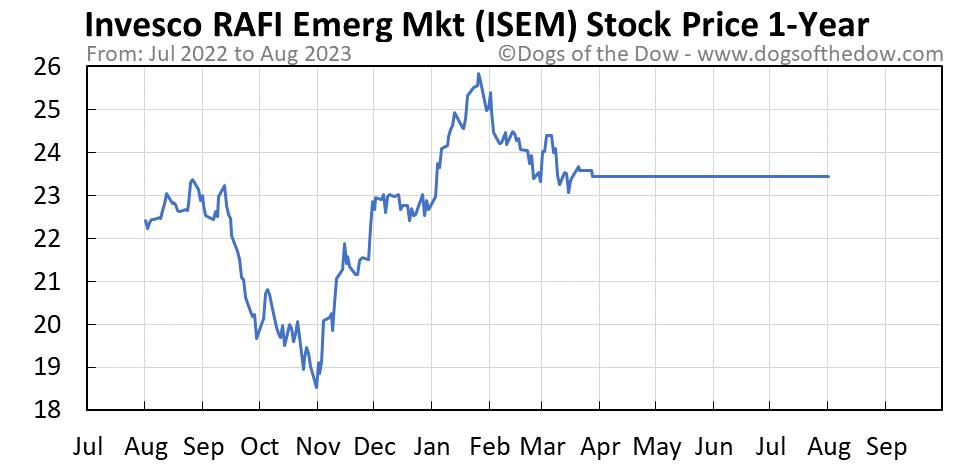 ISEM 1-year stock price chart