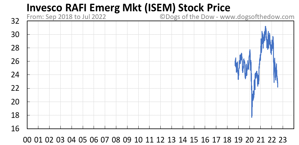 ISEM stock price chart