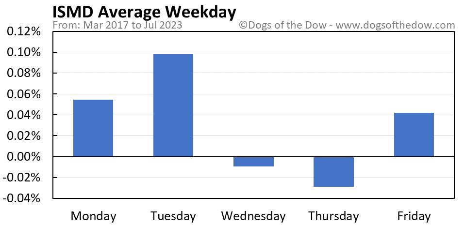 ISMD average weekday chart