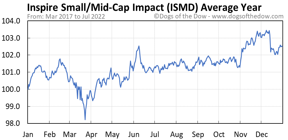 ISMD average year chart