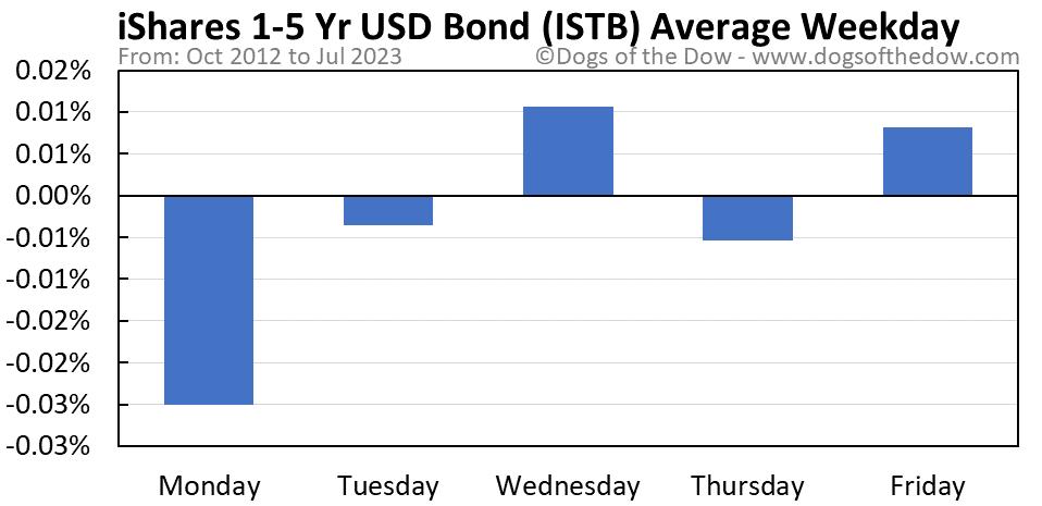 ISTB average weekday chart