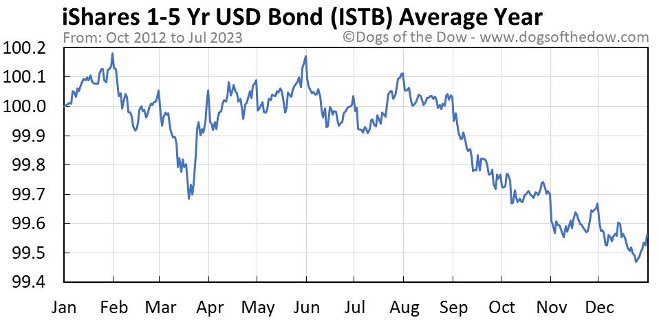 ISTB average year chart