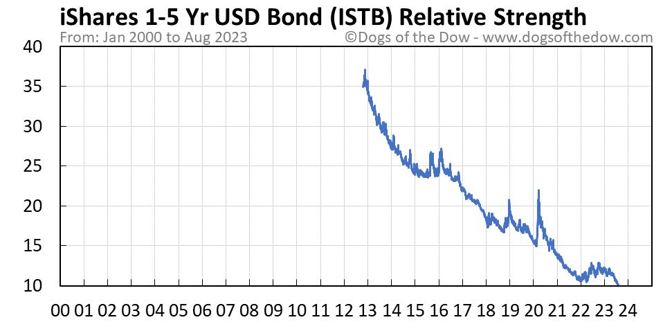 ISTB relative strength chart