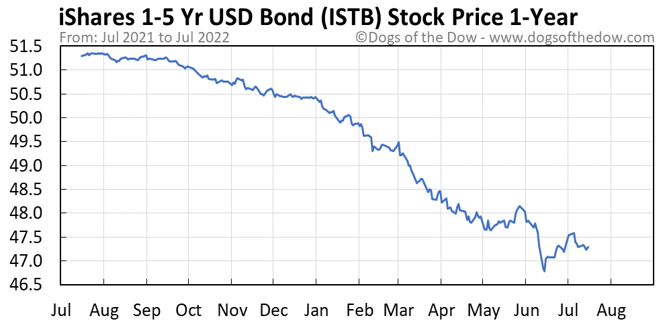 ISTB 1-year stock price chart