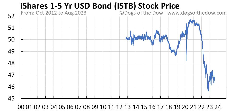 ISTB stock price chart