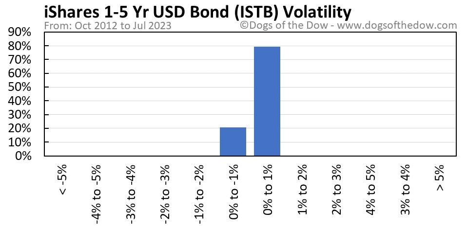 ISTB volatility chart