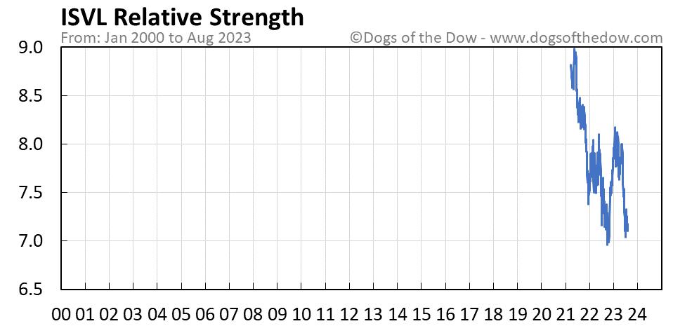 ISVL relative strength chart