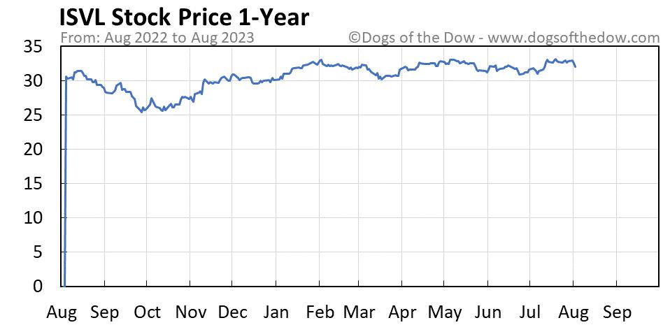 ISVL 1-year stock price chart