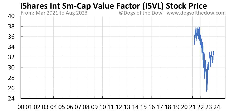 ISVL stock price chart