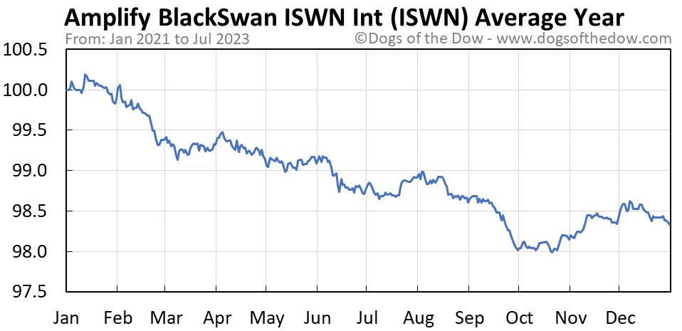 ISWN average year chart