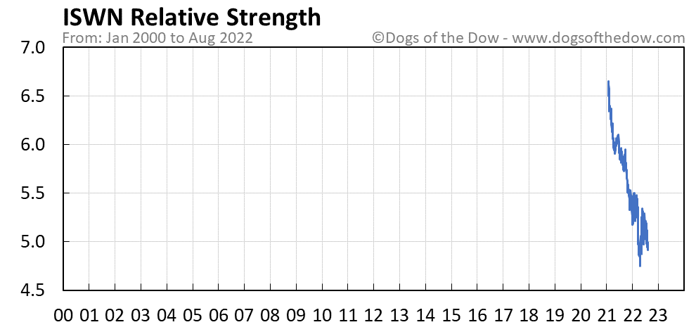 ISWN relative strength chart