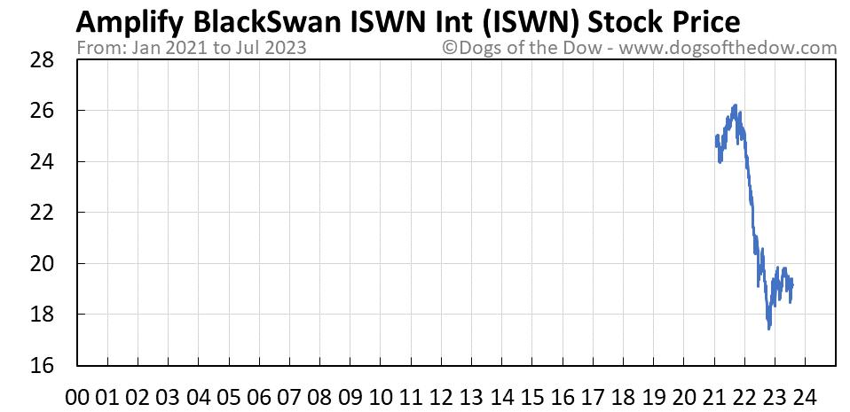 ISWN stock price chart