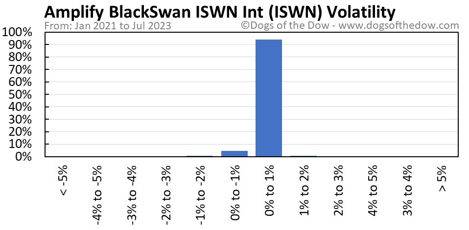 ISWN volatility chart