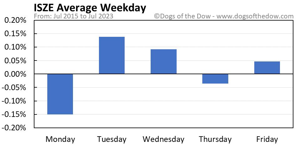 ISZE average weekday chart