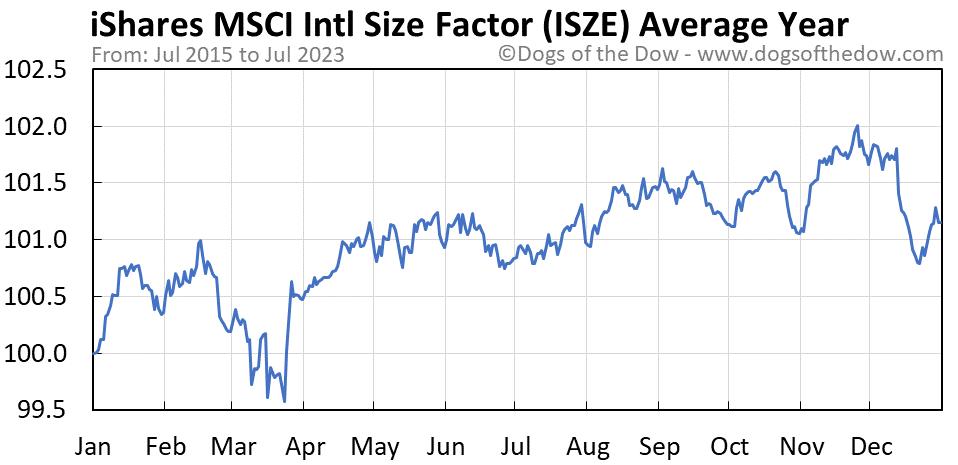 ISZE average year chart