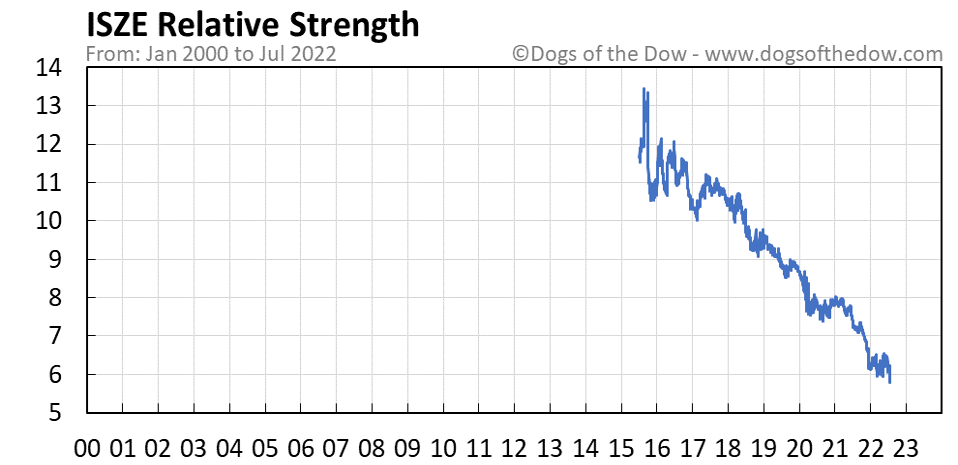 ISZE relative strength chart