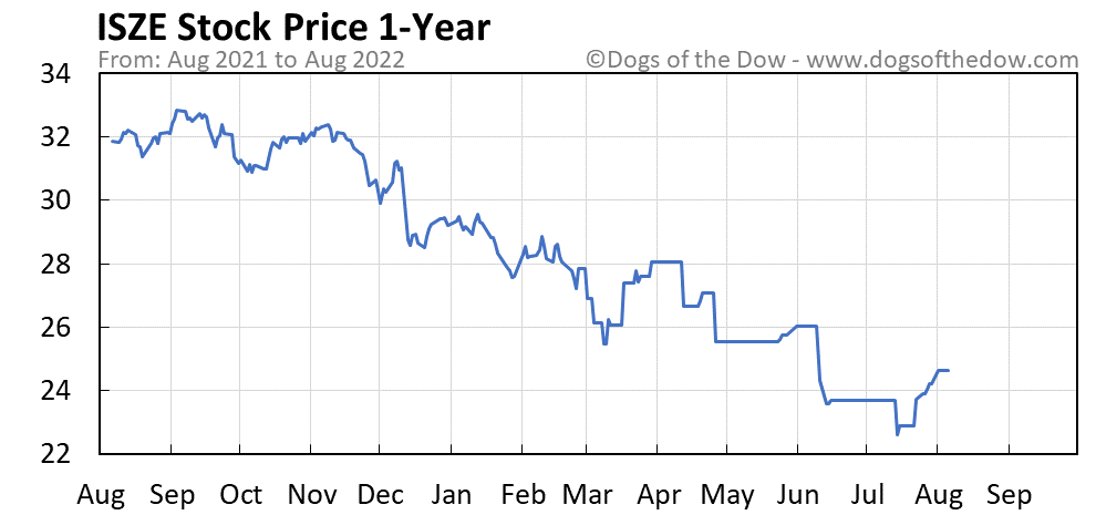 ISZE 1-year stock price chart