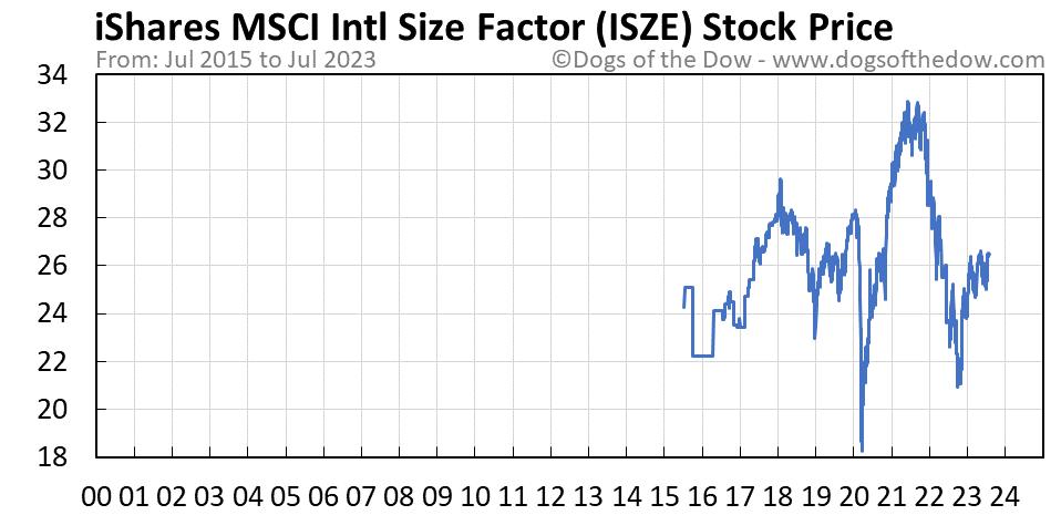 ISZE stock price chart