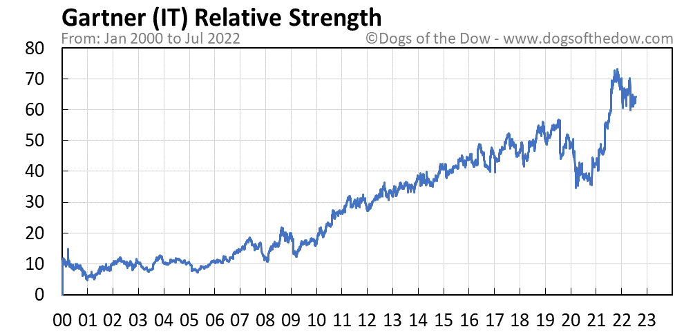 IT relative strength chart