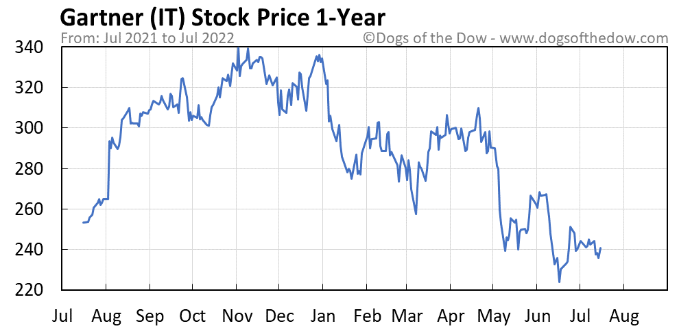 IT 1-year stock price chart