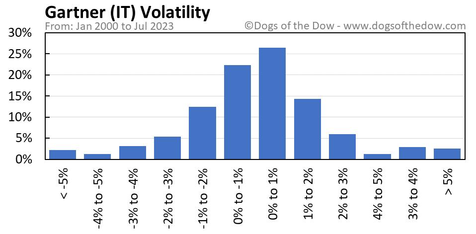 IT volatility chart