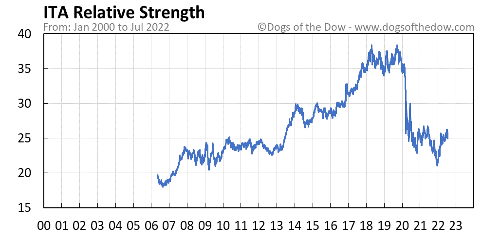 ITA relative strength chart