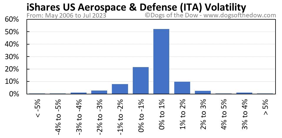 ITA volatility chart