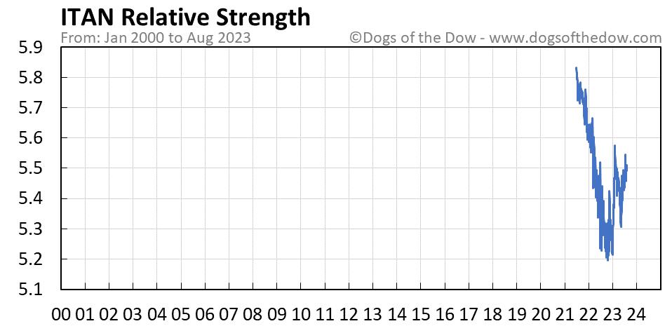 ITAN relative strength chart
