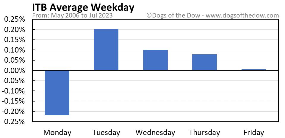 ITB average weekday chart